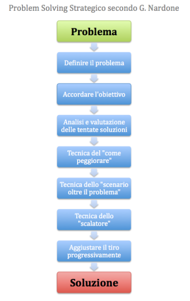 Problem Solving Strategico
